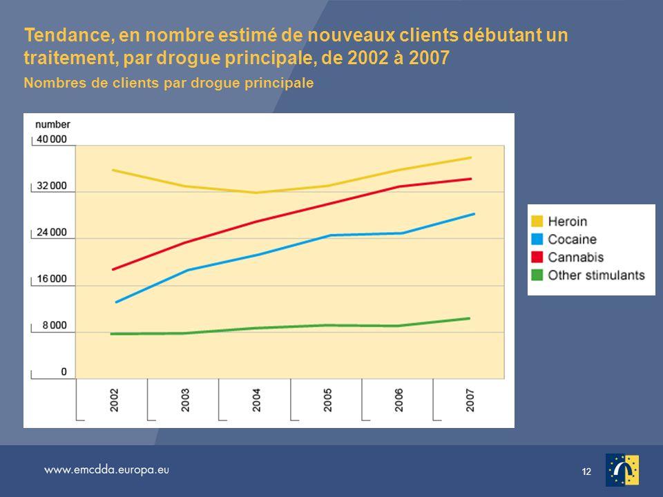 12 Tendance, en nombre estimé de nouveaux clients débutant un traitement, par drogue principale, de 2002 à 2007 Nombres de clients par drogue principa