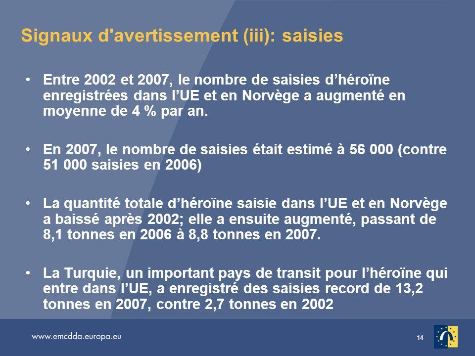 14 Signaux d'avertissement (iii): saisies Entre 2002 et 2007, le nombre de saisies dhéroïne enregistrées dans lUE et en Norvège a augmenté en moyenne