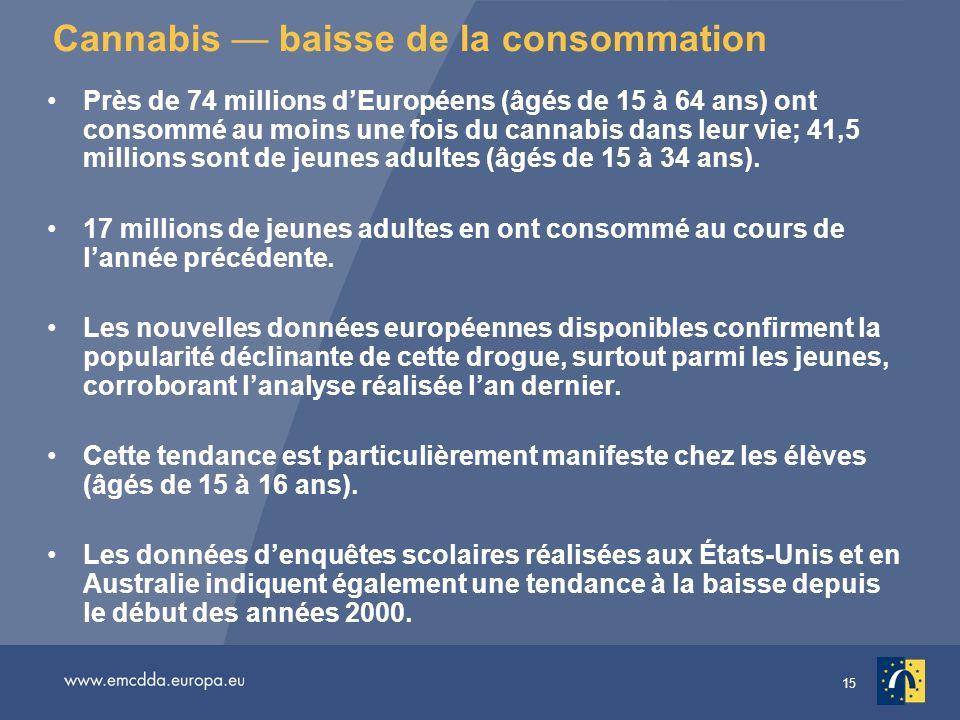 15 Cannabis baisse de la consommation Près de 74 millions dEuropéens (âgés de 15 à 64 ans) ont consommé au moins une fois du cannabis dans leur vie; 4