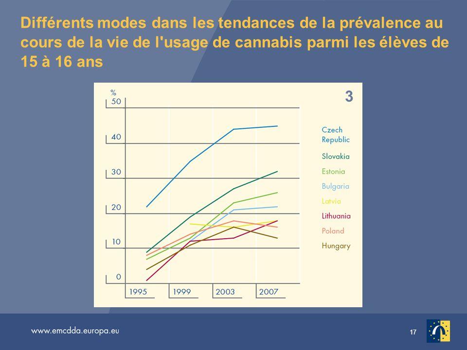 17 Différents modes dans les tendances de la prévalence au cours de la vie de l'usage de cannabis parmi les élèves de 15 à 16 ans 1 2 3