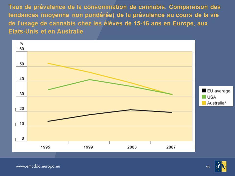 18 Taux de prévalence de la consommation de cannabis. Comparaison des tendances (moyenne non pondérée) de la prévalence au cours de la vie de l'usage
