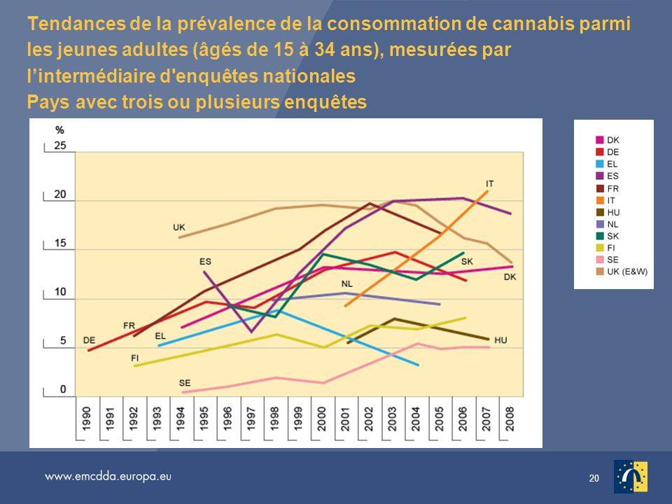 20 Tendances de la prévalence de la consommation de cannabis parmi les jeunes adultes (âgés de 15 à 34 ans), mesurées par lintermédiaire d'enquêtes na