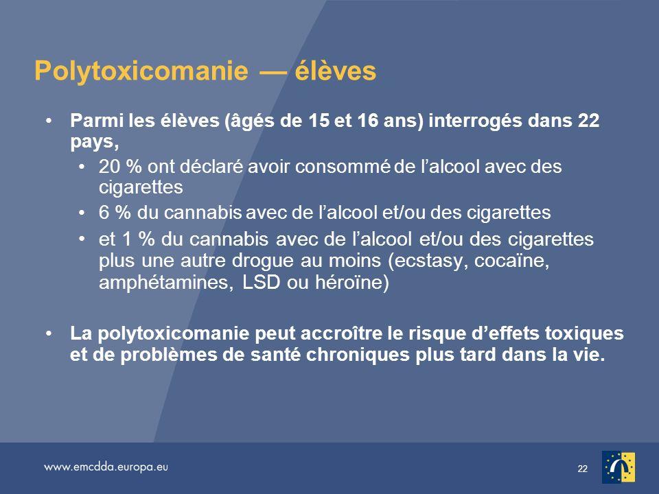 22 Polytoxicomanie élèves Parmi les élèves (âgés de 15 et 16 ans) interrogés dans 22 pays, 20 % ont déclaré avoir consommé de lalcool avec des cigaret