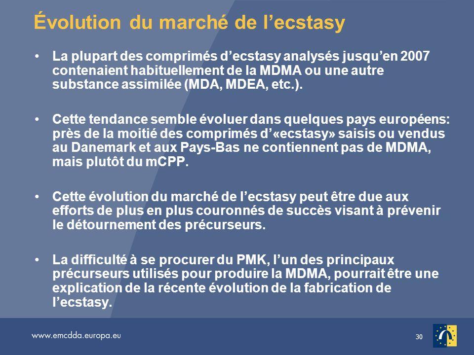 30 Évolution du marché de lecstasy La plupart des comprimés decstasy analysés jusquen 2007 contenaient habituellement de la MDMA ou une autre substanc