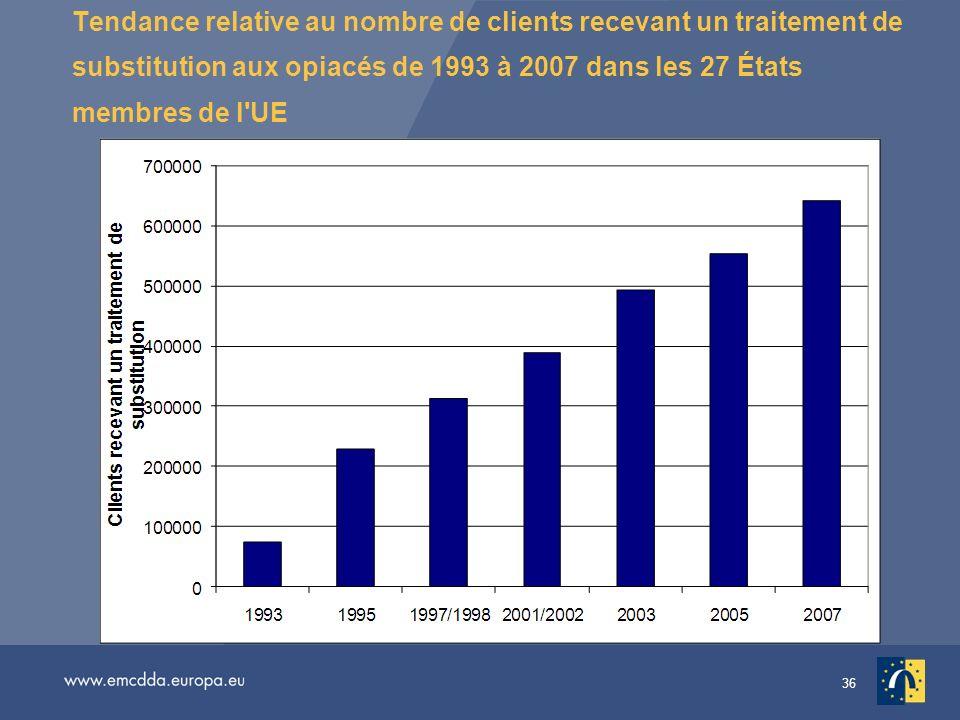36 Tendance relative au nombre de clients recevant un traitement de substitution aux opiacés de 1993 à 2007 dans les 27 États membres de l'UE