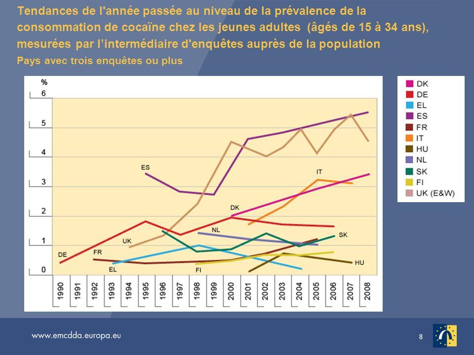 8 Tendances de l'année passée au niveau de la prévalence de la consommation de cocaïne chez les jeunes adultes (âgés de 15 à 34 ans), mesurées par lin