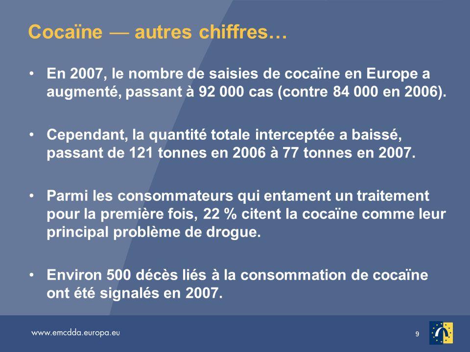 9 Cocaïne autres chiffres… En 2007, le nombre de saisies de cocaïne en Europe a augmenté, passant à 92 000 cas (contre 84 000 en 2006). Cependant, la