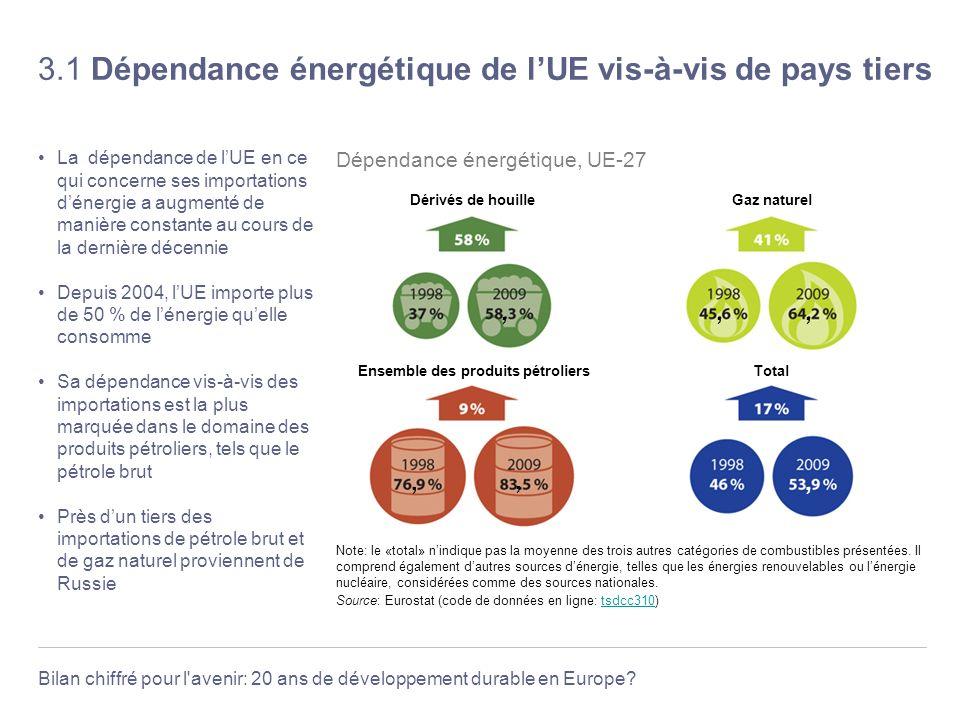 Bilan chiffré pour l'avenir: 20 ans de développement durable en Europe? 3.1 Dépendance énergétique de lUE vis-à-vis de pays tiers La dépendance de lUE