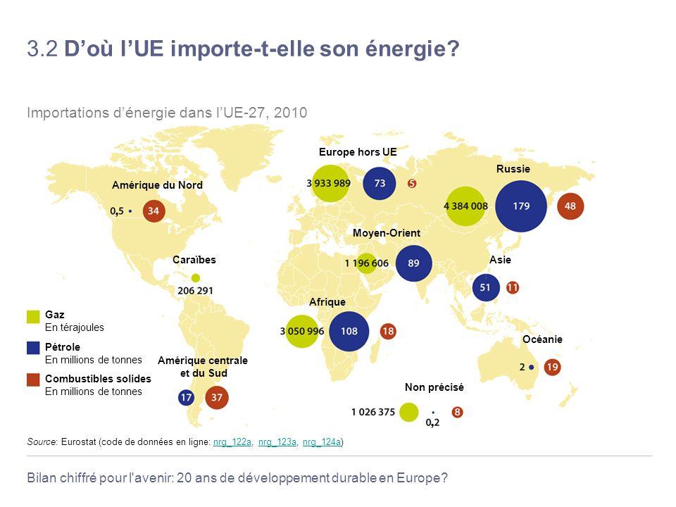 Bilan chiffré pour l'avenir: 20 ans de développement durable en Europe? 3.2 Doù lUE importe-t-elle son énergie? Source: Eurostat (code de données en l