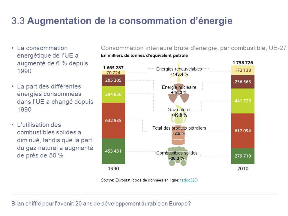 Bilan chiffré pour l'avenir: 20 ans de développement durable en Europe? 3.3 Augmentation de la consommation dénergie La consommation énergétique de lU