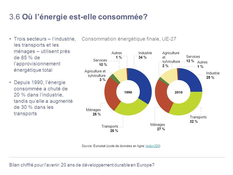 Bilan chiffré pour l'avenir: 20 ans de développement durable en Europe? 3.6 Où lénergie est-elle consommée? Trois secteurs – lindustrie, les transport