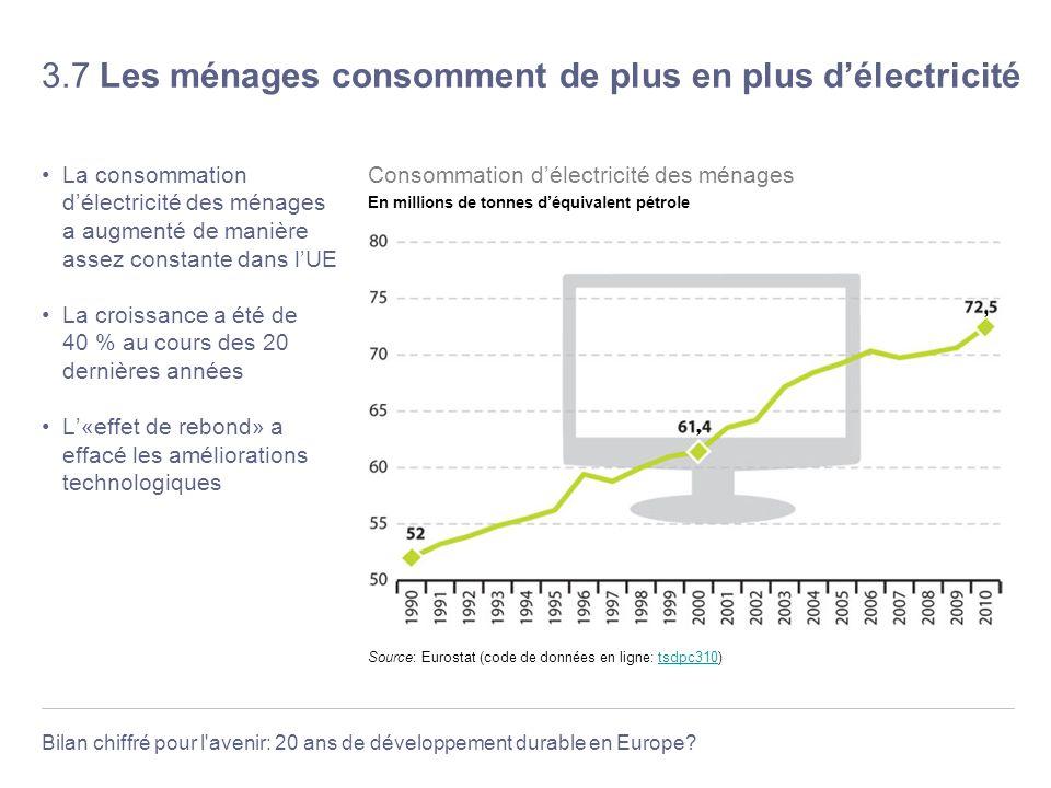 Bilan chiffré pour l'avenir: 20 ans de développement durable en Europe? 3.7 Les ménages consomment de plus en plus délectricité La consommation délect