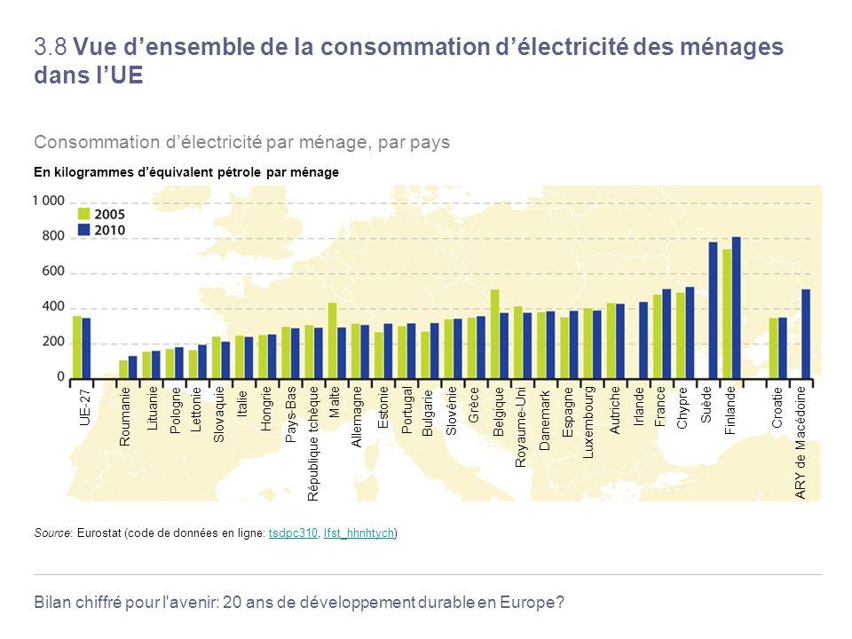 Bilan chiffré pour l'avenir: 20 ans de développement durable en Europe? 3.8 Vue densemble de la consommation délectricité des ménages dans lUE Source: