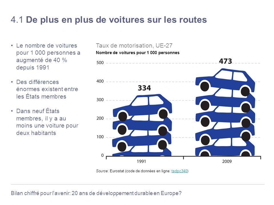 Bilan chiffré pour l'avenir: 20 ans de développement durable en Europe? 4.1 De plus en plus de voitures sur les routes Le nombre de voitures pour 1 00