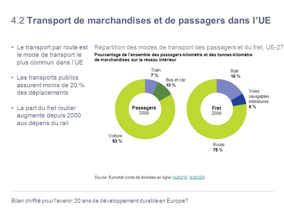 Bilan chiffré pour l'avenir: 20 ans de développement durable en Europe? 4.2 Transport de marchandises et de passagers dans lUE Le transport par route