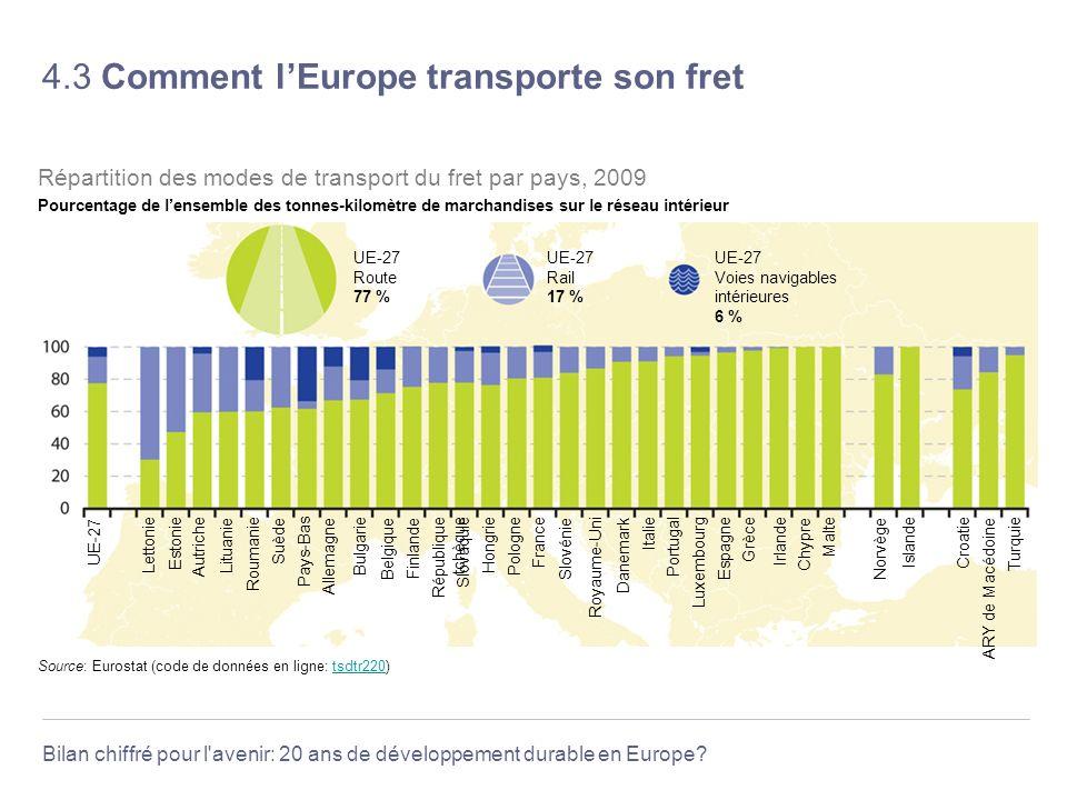 Bilan chiffré pour l'avenir: 20 ans de développement durable en Europe? 4.3 Comment lEurope transporte son fret Source: Eurostat (code de données en l