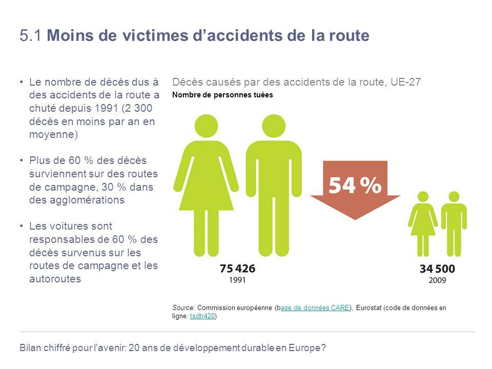 Bilan chiffré pour l'avenir: 20 ans de développement durable en Europe? 5.1 Moins de victimes daccidents de la route Le nombre de décès dus à des acci