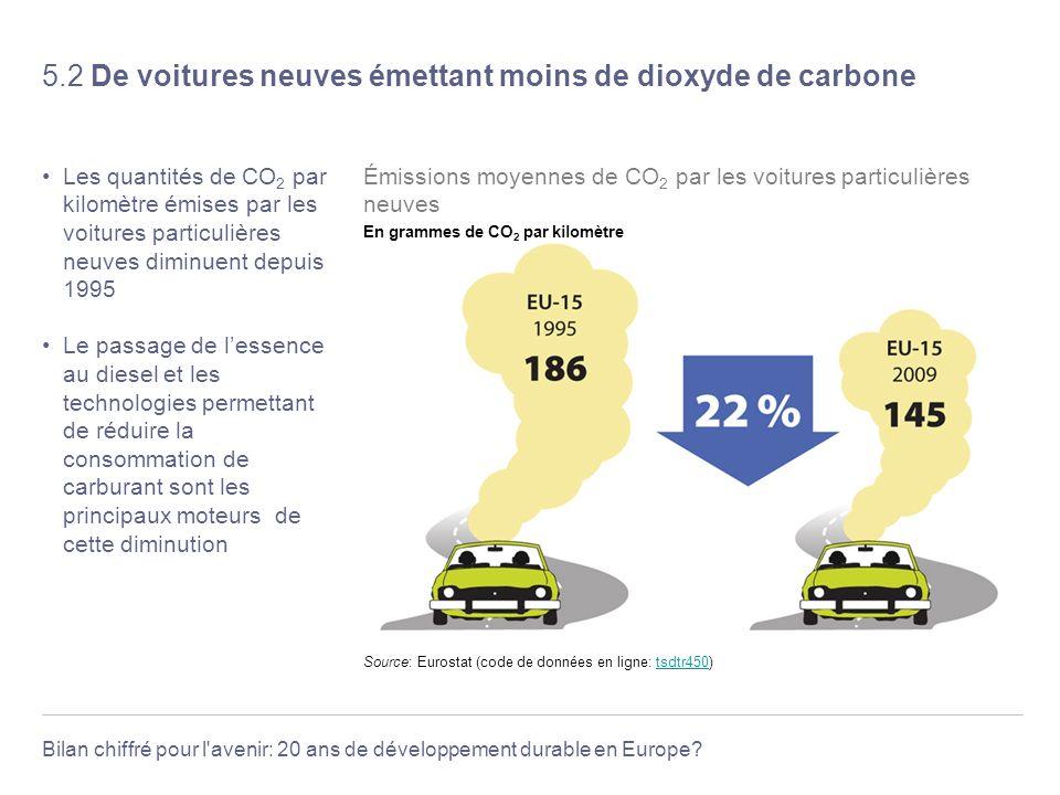 Bilan chiffré pour l'avenir: 20 ans de développement durable en Europe? 5.2 De voitures neuves émettant moins de dioxyde de carbone Les quantités de C