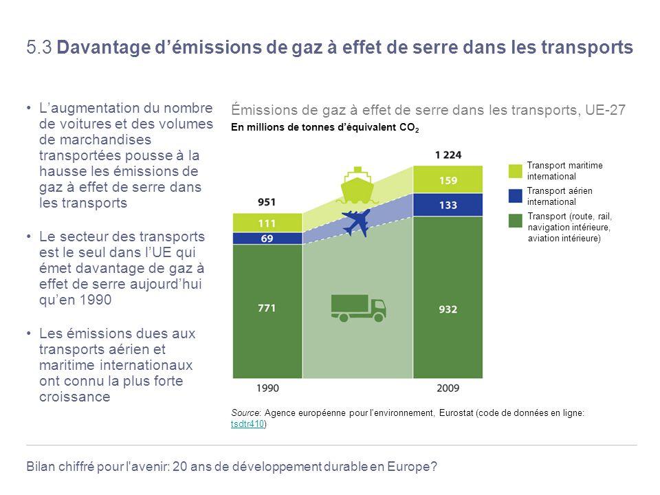 Bilan chiffré pour l'avenir: 20 ans de développement durable en Europe? 5.3 Davantage démissions de gaz à effet de serre dans les transports Laugmenta