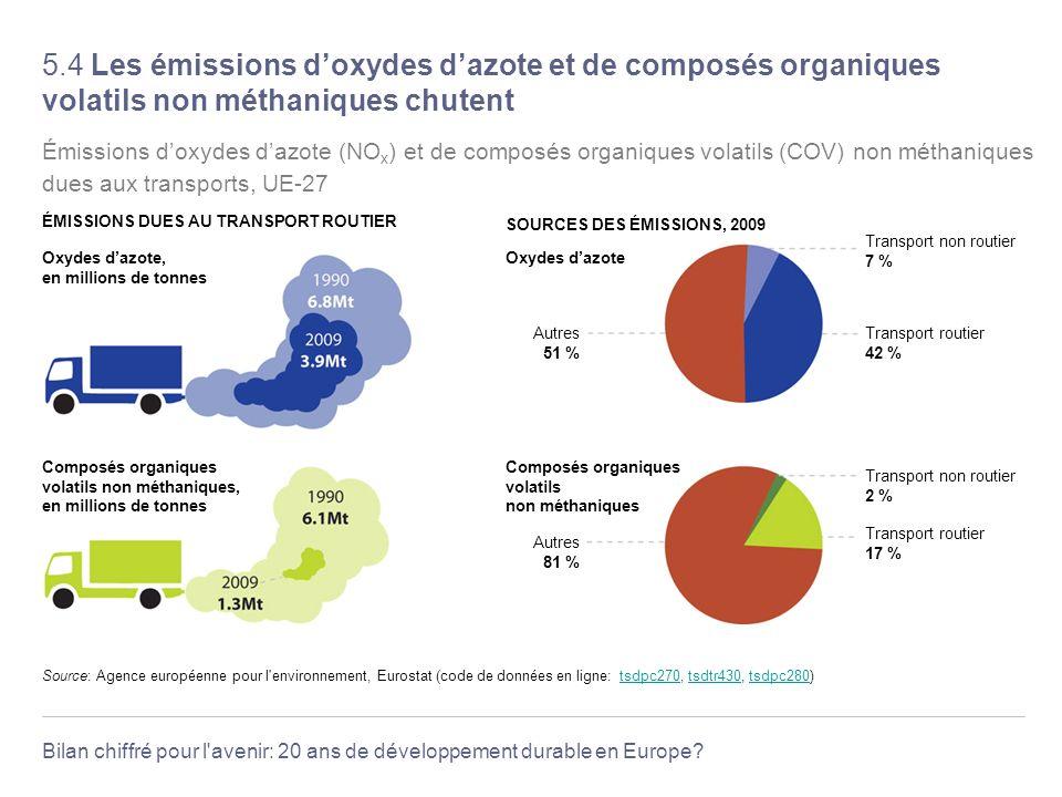 Bilan chiffré pour l'avenir: 20 ans de développement durable en Europe? 5.4 Les émissions doxydes dazote et de composés organiques volatils non méthan