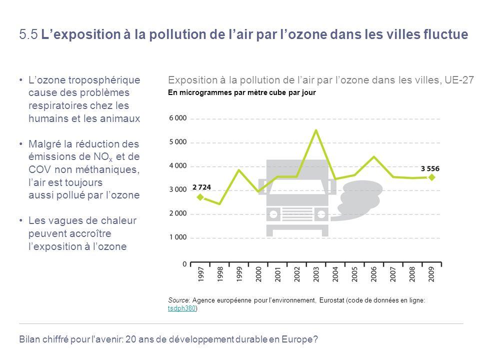 Bilan chiffré pour l'avenir: 20 ans de développement durable en Europe? 5.5 Lexposition à la pollution de lair par lozone dans les villes fluctue Lozo