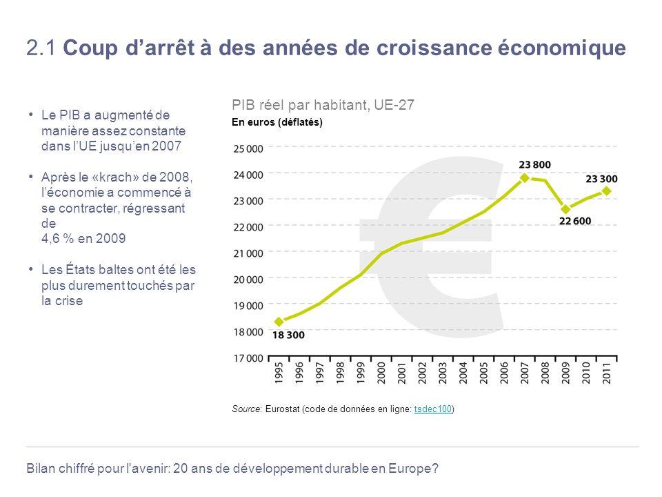 Bilan chiffré pour l'avenir: 20 ans de développement durable en Europe? 2.1 Coup darrêt à des années de croissance économique Le PIB a augmenté de man