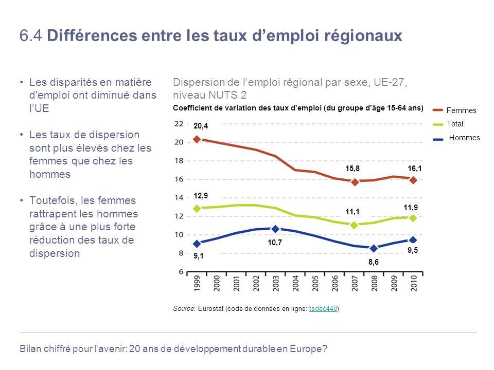 Bilan chiffré pour l'avenir: 20 ans de développement durable en Europe? 6.4 Différences entre les taux demploi régionaux Les disparités en matière d'e