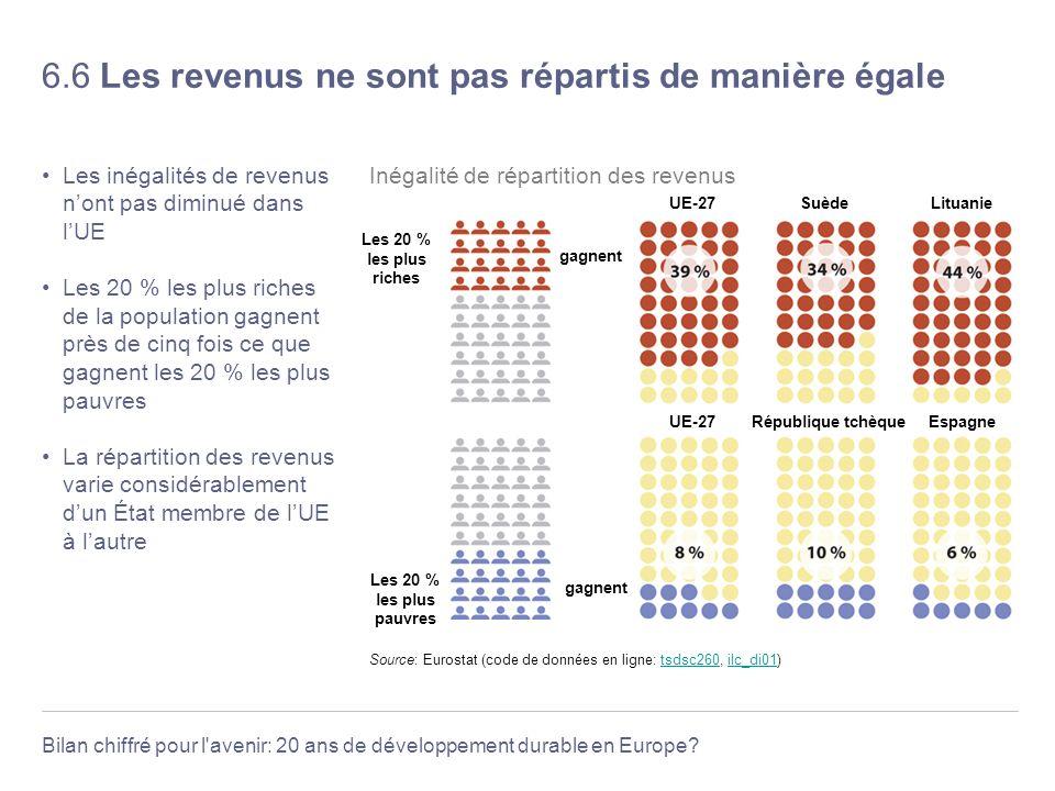 Bilan chiffré pour l'avenir: 20 ans de développement durable en Europe? 6.6 Les revenus ne sont pas répartis de manière égale Les inégalités de revenu