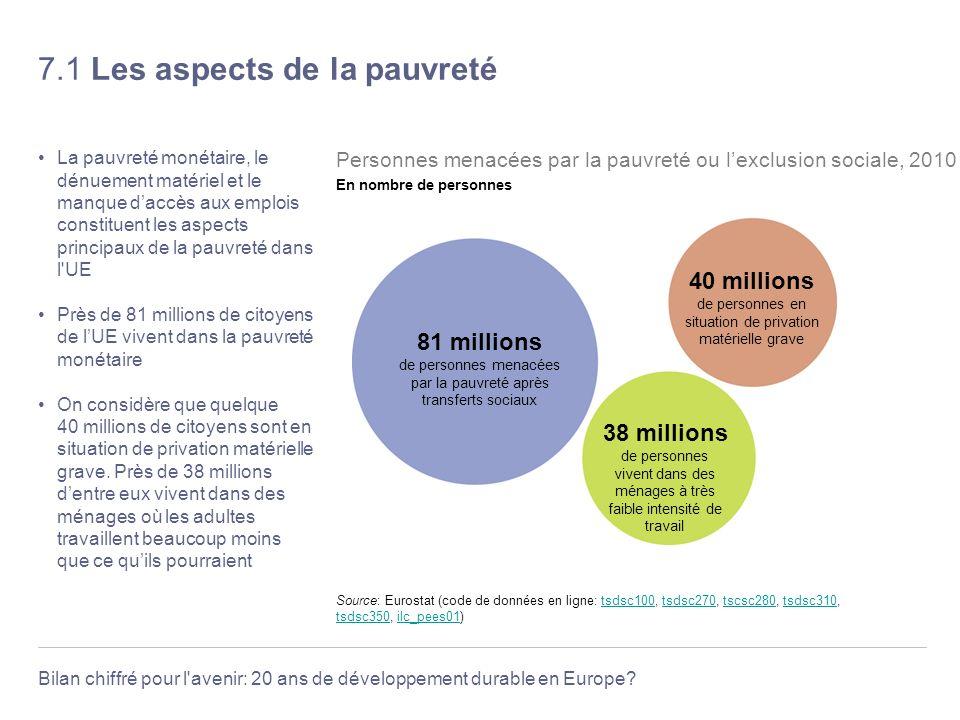 Bilan chiffré pour l'avenir: 20 ans de développement durable en Europe? 7.1 Les aspects de la pauvreté La pauvreté monétaire, le dénuement matériel et