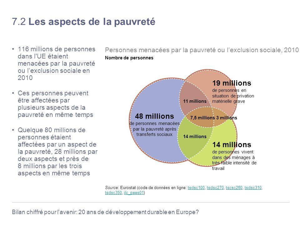 Bilan chiffré pour l'avenir: 20 ans de développement durable en Europe? 7.2 Les aspects de la pauvreté 116 millions de personnes dans l'UE étaient men
