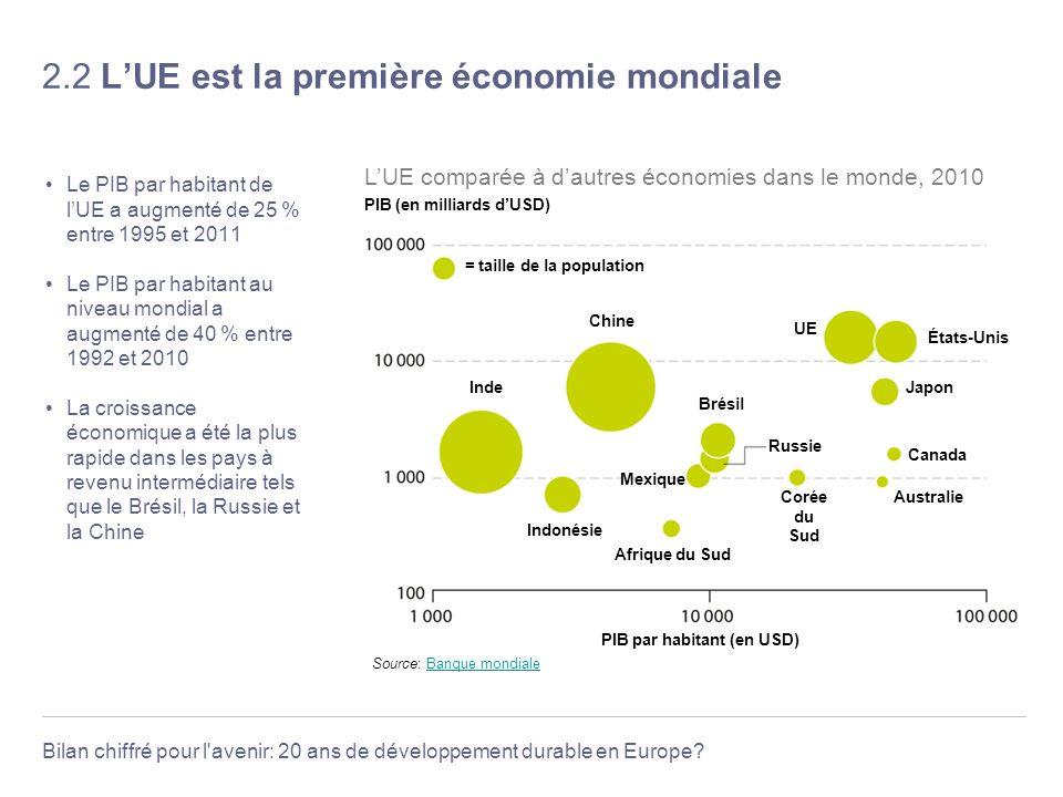 Bilan chiffré pour l'avenir: 20 ans de développement durable en Europe? 2.2 LUE est la première économie mondiale Le PIB par habitant de lUE a augment