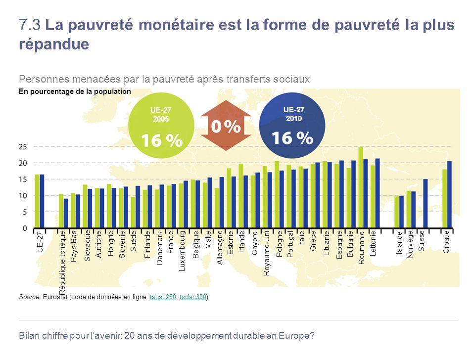 Bilan chiffré pour l'avenir: 20 ans de développement durable en Europe? 7.3 La pauvreté monétaire est la forme de pauvreté la plus répandue Source: Eu