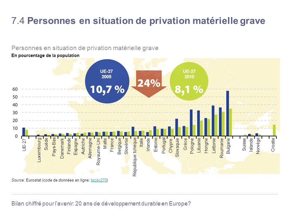 Bilan chiffré pour l'avenir: 20 ans de développement durable en Europe? 7.4 Personnes en situation de privation matérielle grave Source: Eurostat (cod