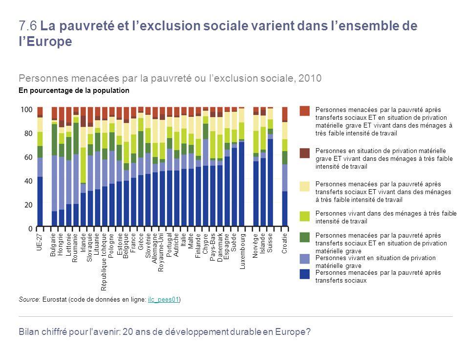 Bilan chiffré pour l'avenir: 20 ans de développement durable en Europe? 7.6 La pauvreté et lexclusion sociale varient dans lensemble de lEurope France