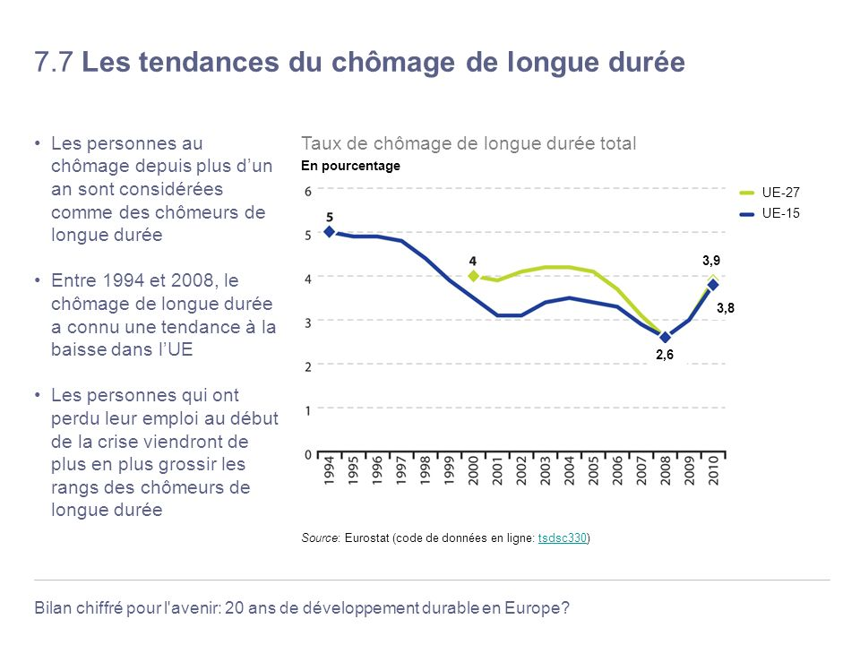 Bilan chiffré pour l'avenir: 20 ans de développement durable en Europe? 7.7 Les tendances du chômage de longue durée Les personnes au chômage depuis p