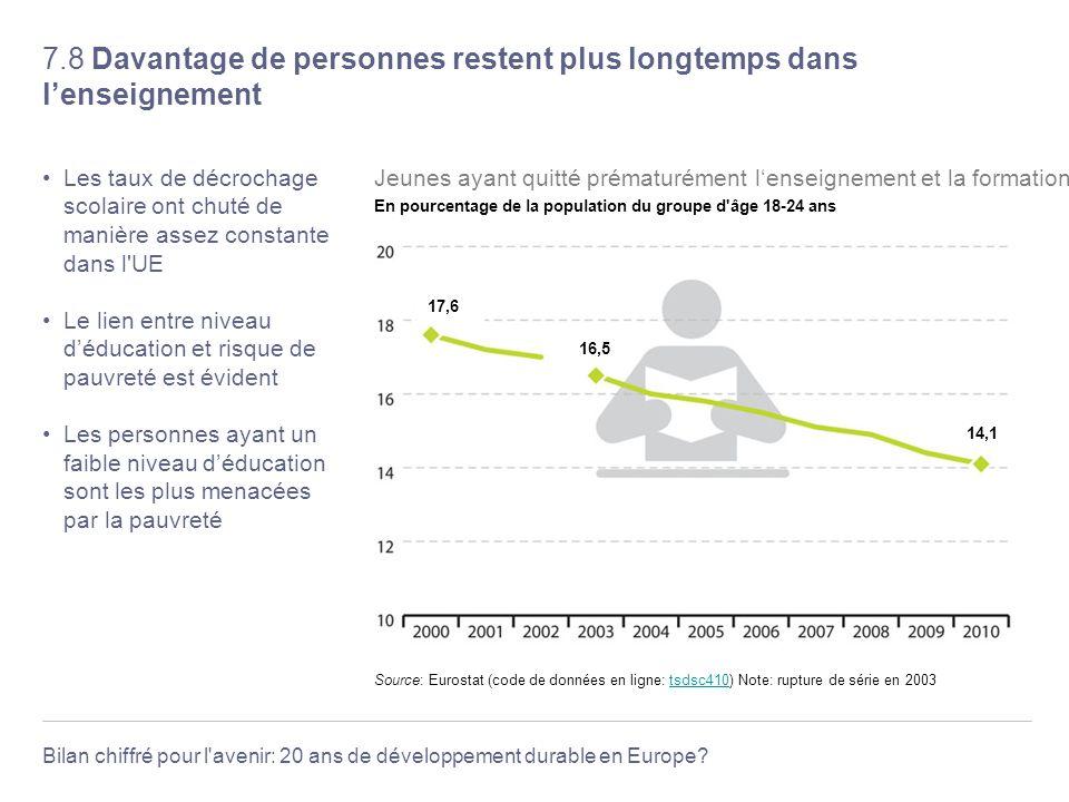 Bilan chiffré pour l'avenir: 20 ans de développement durable en Europe? 7.8 Davantage de personnes restent plus longtemps dans lenseignement Les taux