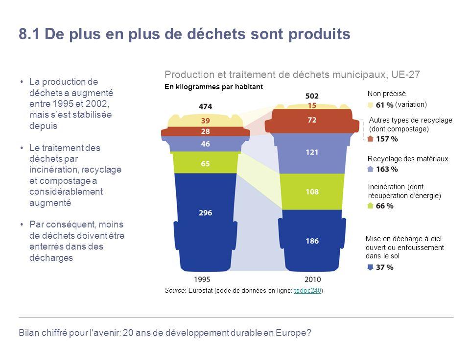 Bilan chiffré pour l'avenir: 20 ans de développement durable en Europe? 8.1 De plus en plus de déchets sont produits La production de déchets a augmen