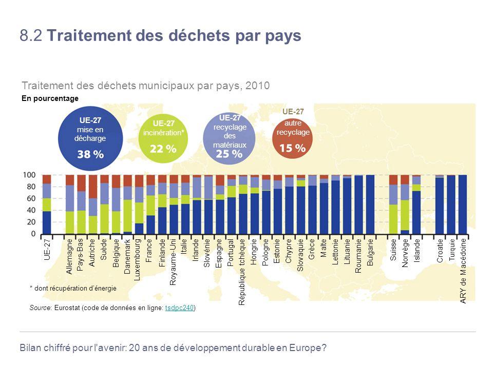 Bilan chiffré pour l'avenir: 20 ans de développement durable en Europe? 8.2 Traitement des déchets par pays Source: Eurostat (code de données en ligne