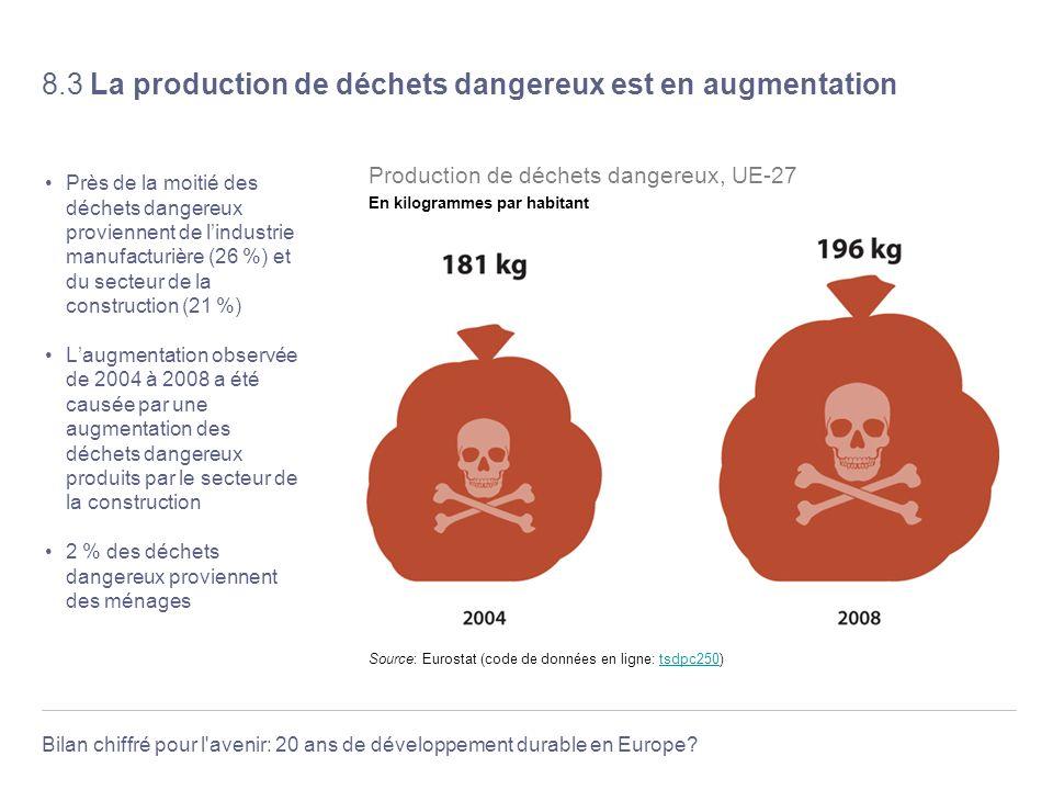Bilan chiffré pour l'avenir: 20 ans de développement durable en Europe? 8.3 La production de déchets dangereux est en augmentation Près de la moitié d