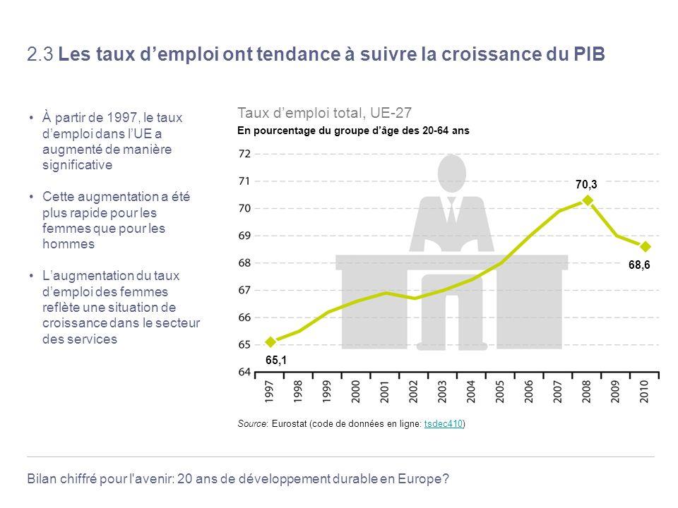 Bilan chiffré pour l'avenir: 20 ans de développement durable en Europe? 2.3 Les taux demploi ont tendance à suivre la croissance du PIB À partir de 19