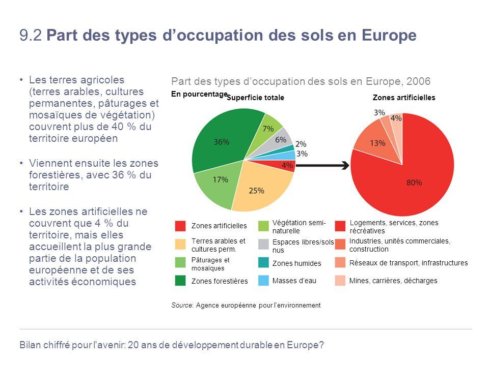 Bilan chiffré pour l'avenir: 20 ans de développement durable en Europe? 9.2 Part des types doccupation des sols en Europe Les terres agricoles (terres