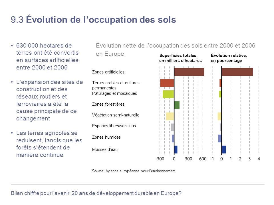 Bilan chiffré pour l'avenir: 20 ans de développement durable en Europe? 9.3 Évolution de loccupation des sols 630 000 hectares de terres ont été conve