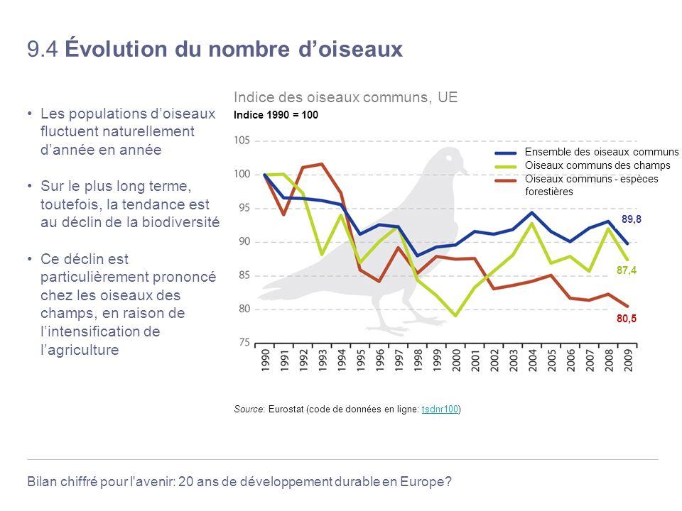 Bilan chiffré pour l'avenir: 20 ans de développement durable en Europe? 9.4 Évolution du nombre doiseaux Les populations doiseaux fluctuent naturellem