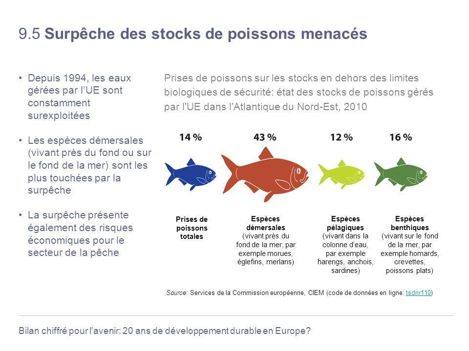 Bilan chiffré pour l'avenir: 20 ans de développement durable en Europe? 9.5 Surpêche des stocks de poissons menacés Depuis 1994, les eaux gérées par l