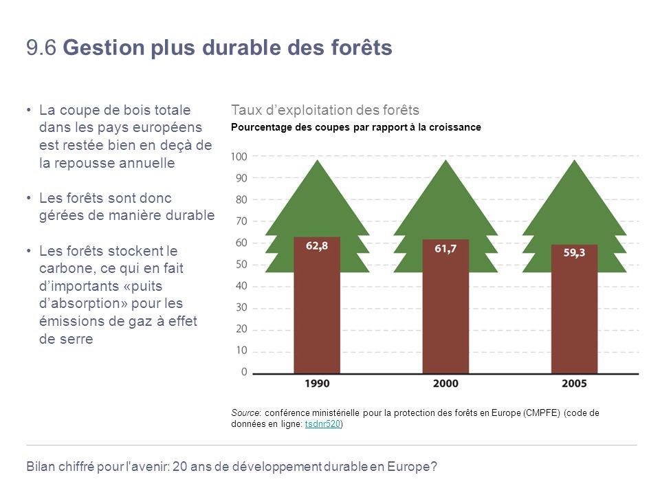 Bilan chiffré pour l'avenir: 20 ans de développement durable en Europe? 9.6 Gestion plus durable des forêts La coupe de bois totale dans les pays euro