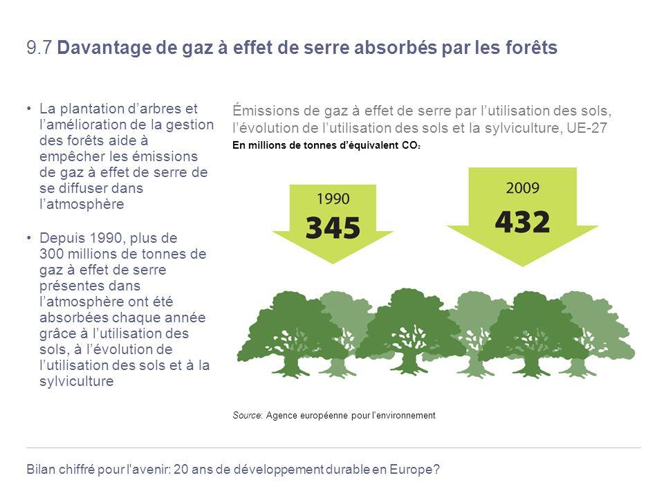 Bilan chiffré pour l'avenir: 20 ans de développement durable en Europe? 9.7 Davantage de gaz à effet de serre absorbés par les forêts La plantation da