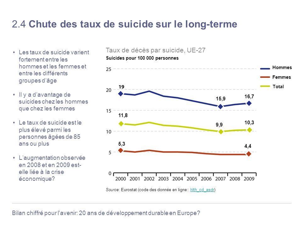 Bilan chiffré pour l'avenir: 20 ans de développement durable en Europe? 2.4 Chute des taux de suicide sur le long-terme Les taux de suicide varient fo