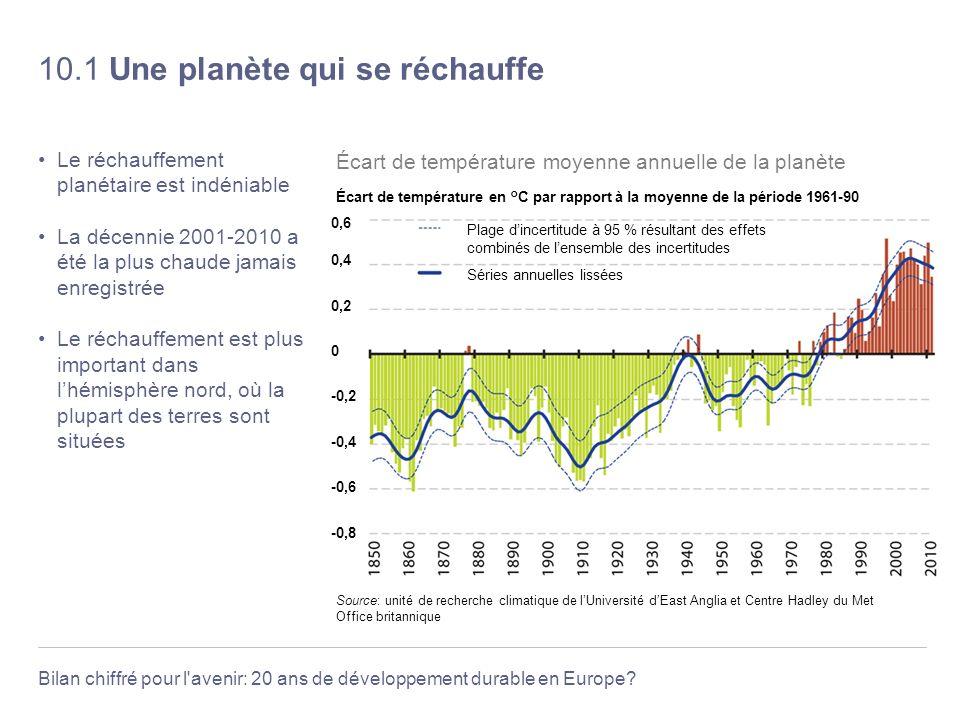 Bilan chiffré pour l'avenir: 20 ans de développement durable en Europe? 10.1 Une planète qui se réchauffe Le réchauffement planétaire est indéniable L