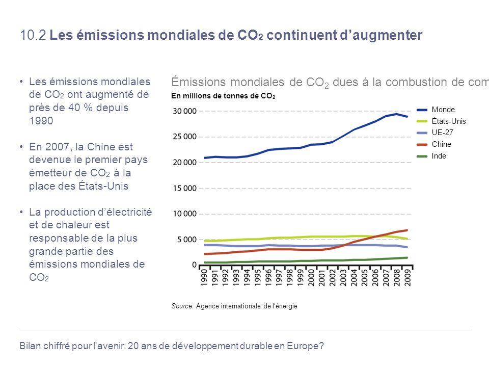 Bilan chiffré pour l'avenir: 20 ans de développement durable en Europe? 10.2 Les émissions mondiales de CO 2 continuent daugmenter Les émissions mondi