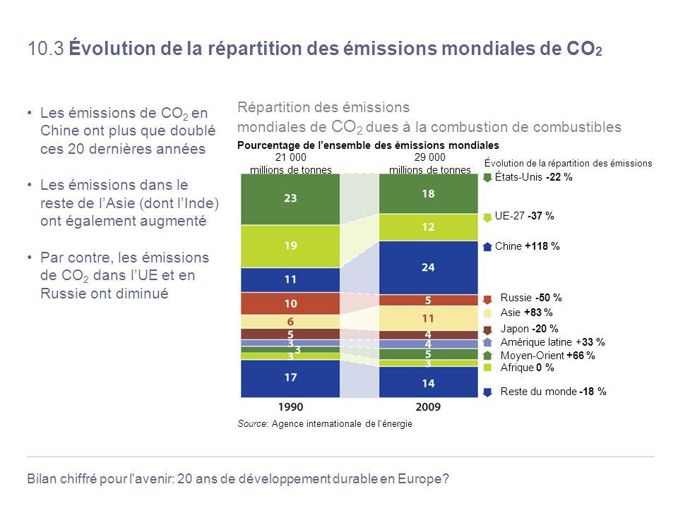 Bilan chiffré pour l'avenir: 20 ans de développement durable en Europe? 10.3 Évolution de la répartition des émissions mondiales de CO 2 Les émissions
